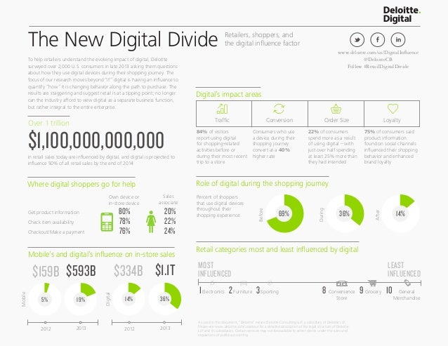The New Digital Divide Over 1 trillion $1,100,000,000,000 Digital's impact areas Role of digital during the shopping journ...