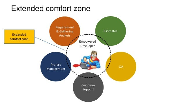 an analysis of willys comfort zone Com pe clockup com viralslot an analysis of willys comfort zone.