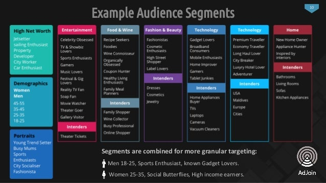 10 Example Audience Segments Women 25-35, Social Butterflies, High income earners. Segments are combined for more granular...
