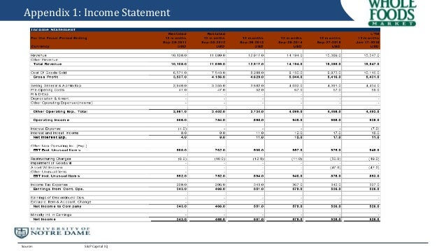 Whole Foods Statement Of Cash Flows