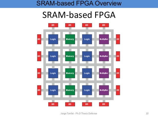 sram architecture thesis Yield enhancement and graceful aging degradation by in this thesis, a delay line based sram timing block with 5 flexible sram timing control architecture 54.