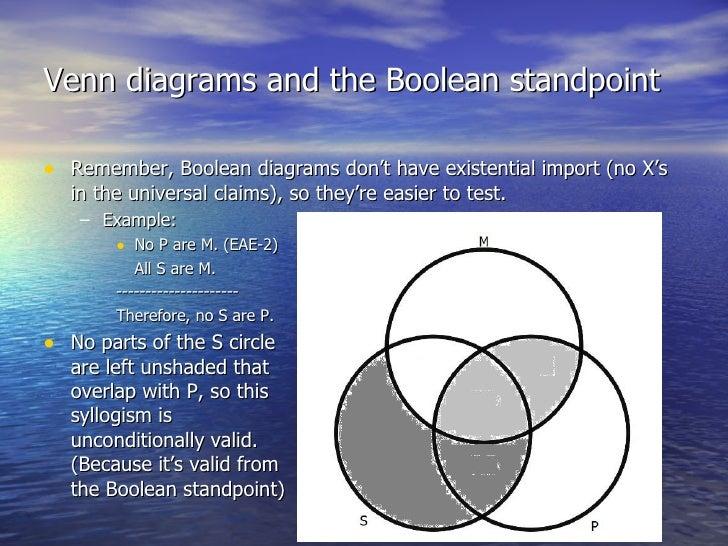venn diagrams and the boolean