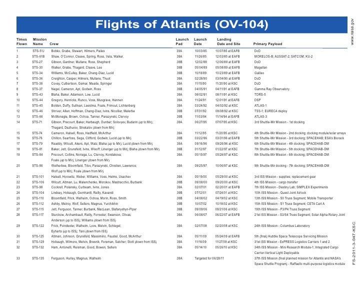 Flights of Atlantis (OV-104)                                                                                              ...
