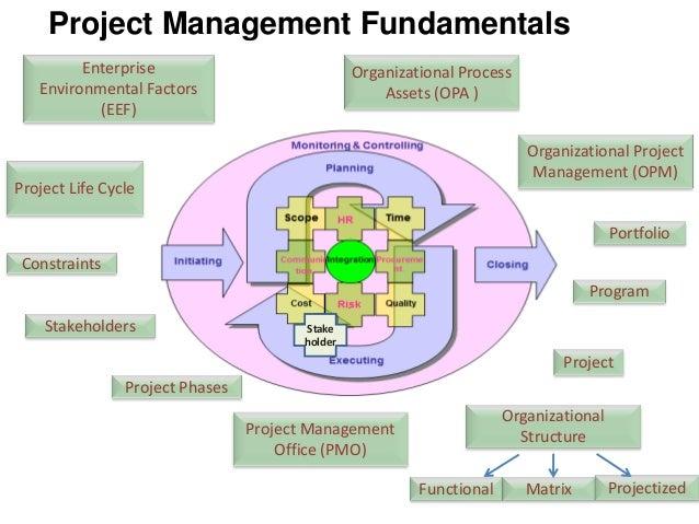 project risk communication and documentation Project documents: project management produces project documentation for project stakeholders and review plan risk register.