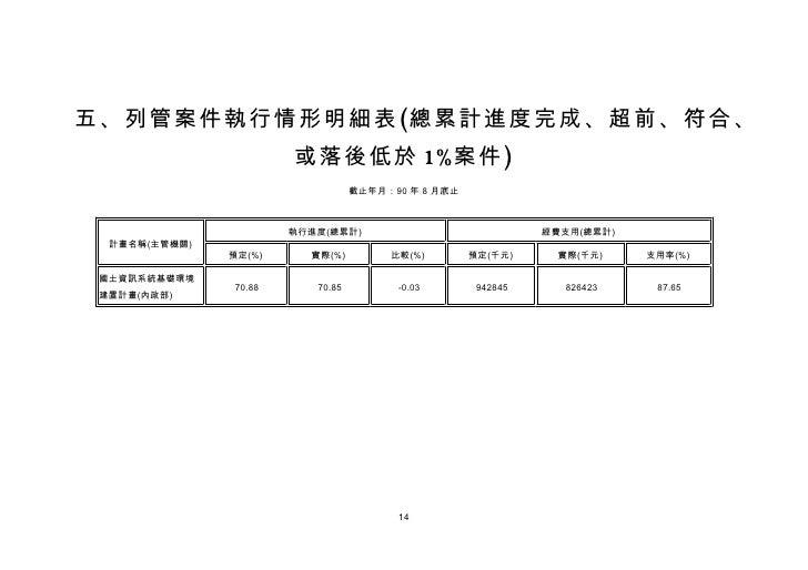 五、列管案件執行情形明細表(總累計進度完成、超前、符合、                        或落後低於 1%案件)                                   截止年月:90 年 8 月底止         ...