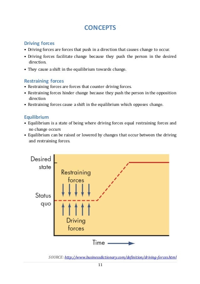 11 CONCEPTS Driving forces • Driving forces are forces that push in a direction that causes change to occur. • Driving for...