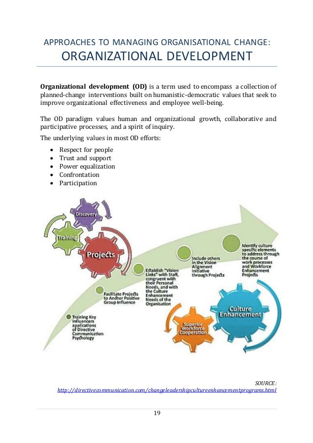 19 APPROACHES TO MANAGING ORGANISATIONAL CHANGE: ORGANIZATIONAL DEVELOPMENT Organizational development (OD) is a term used...
