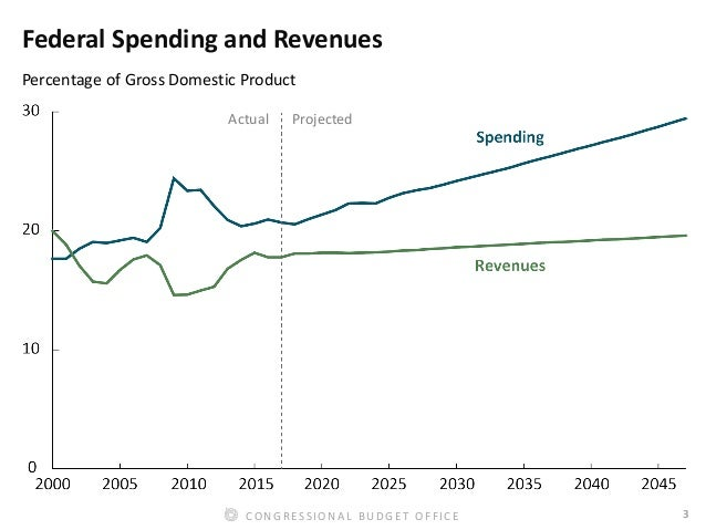 3CONGRESSIONAL BUDGET OFFICE Federal Spending and Revenues Percentage of Gross Domestic Product Actual Projected