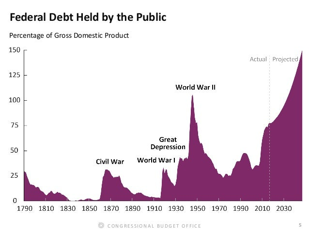 5CONGRESSIONAL BUDGET OFFICE Federal Debt Held by the Public Percentage of Gross Domestic Product