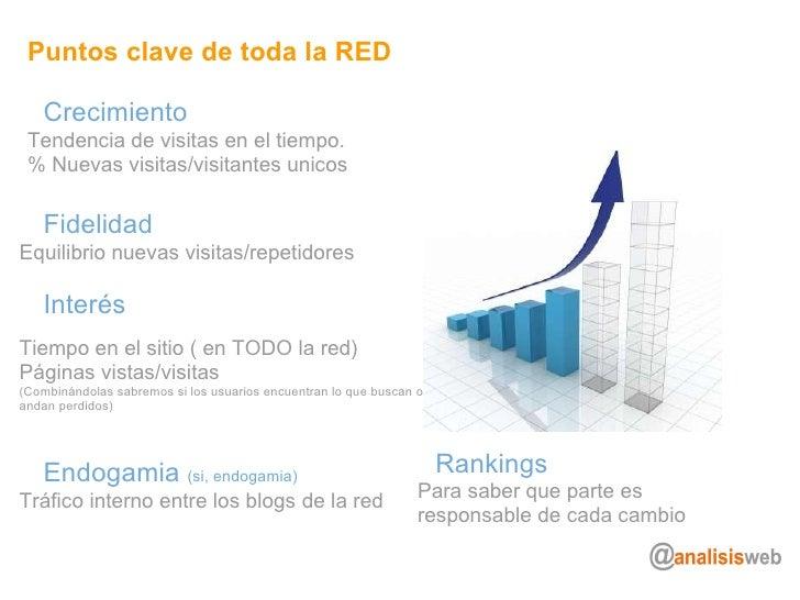 Puntos clave de toda la RED Crecimiento Tendencia de visitas en el tiempo. % Nuevas visitas/visitantes unicos Fidelidad Eq...