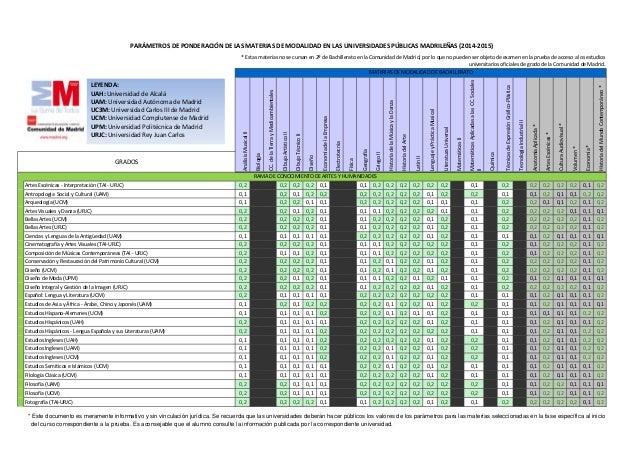 Artes Escénicas - Interpretación (TAI - URJC) 0,2 0,2 0,2 0,2 0,1 0,1 0,2 0,2 0,2 0,2 0,2 0,2 0,1 0,2 0,2 0,2 0,2 0,2 0,1 ...