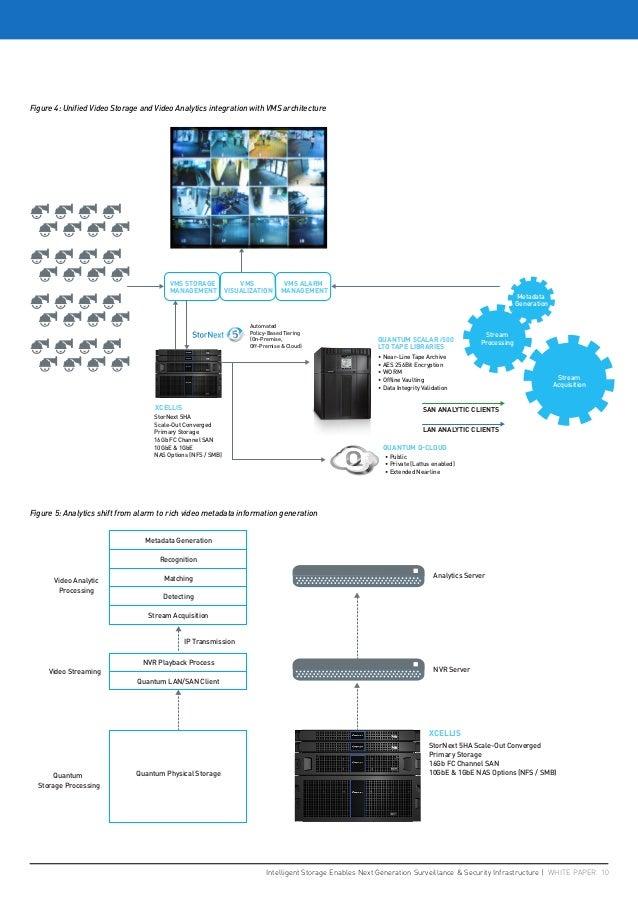 Intelligent Storage Enables Next Generation Surveillance & Security Infrastructure   WHITE PAPER 10 Figure 4: Unified Vide...