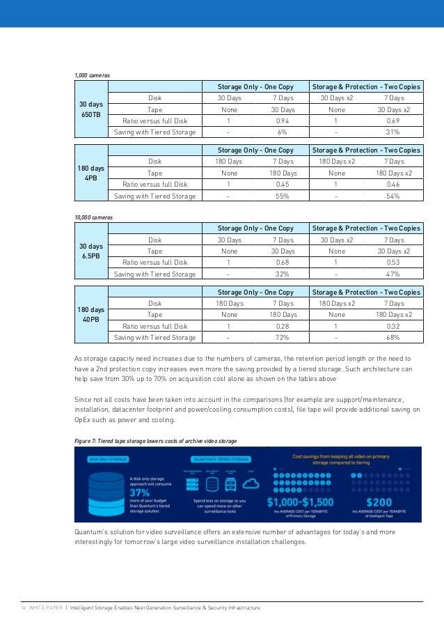 1,000 cameras 30 days 650TB Storage Only - One Copy Storage & Protection - Two Copies Disk 30 Days 7 Days 30 Days x2 7 Day...