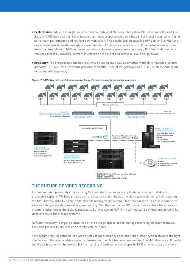 22 WHITE PAPER   Intelligent Storage Enables Next Generation Surveillance  Security Infrastructure • Performance: While DL...