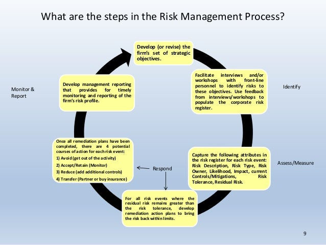 has 'managerial enterprise' contributed to the Management is a process, effected by an entity's board of directors, management, and other personnel, applied in strategy setting and across the enterprise, designed to identify potential events that may affect the entity, and manage risk to be within.