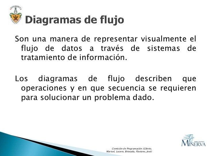 5 3 Algoritmos y Diagramas