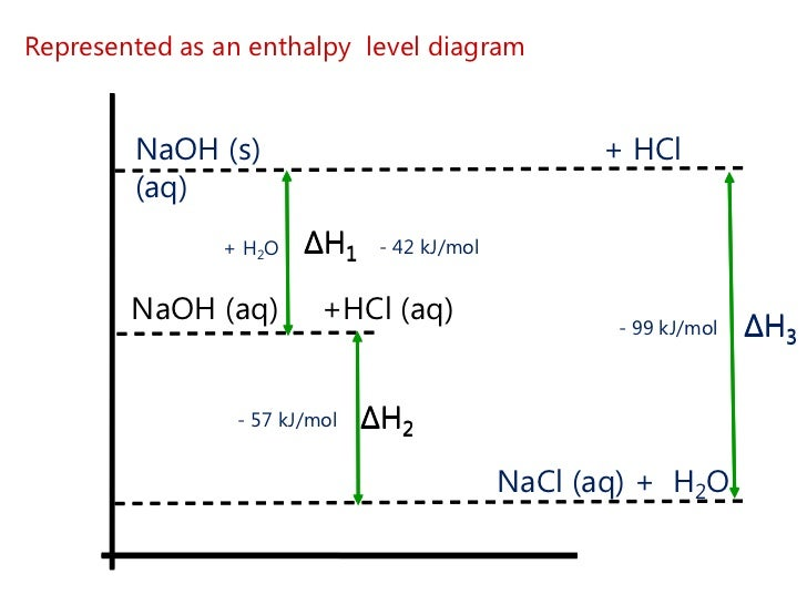 enthalpy of sodium hydroxide