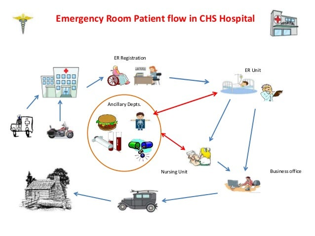 emergency room flow chart Sample flowcharts drawn with the rfflow flow chart software you can download and modify these flow charts for your own use.