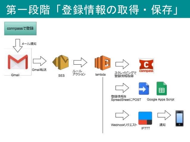 第一段階「登録情報の取得・保存」