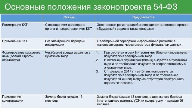 ФЗ о применении контрольно кассовой техники Подробности реформы   54 ФЗ о применении контрольно кассовой техники Подробности реформы ОФД