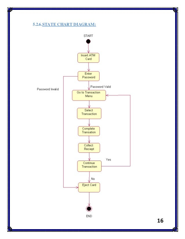 state chart diagram: