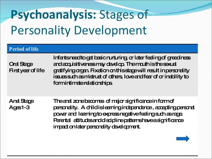anal stage and psychoanalytic theory Five-stage model of child development based on sexual instinct (oral, anal, phallic, latency, and genital phases) no further personality development in adulthood.
