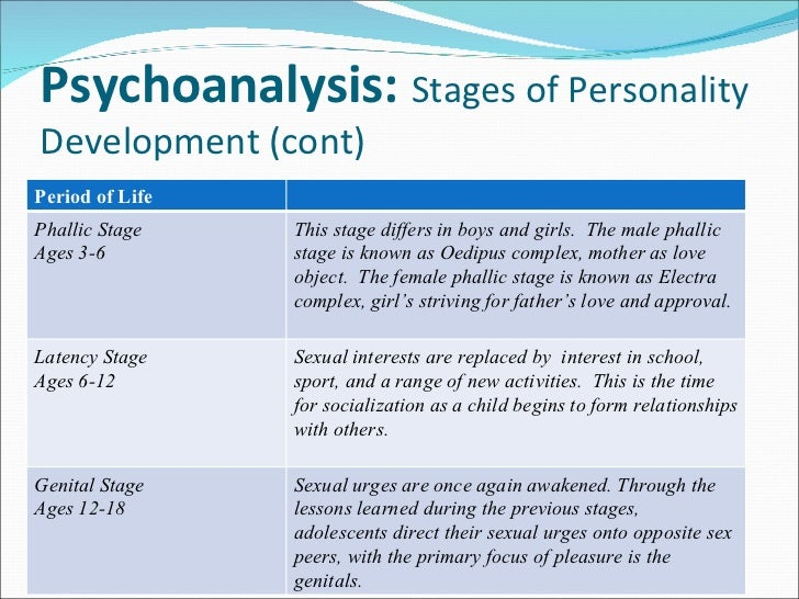 psychoanalytic theory of human development