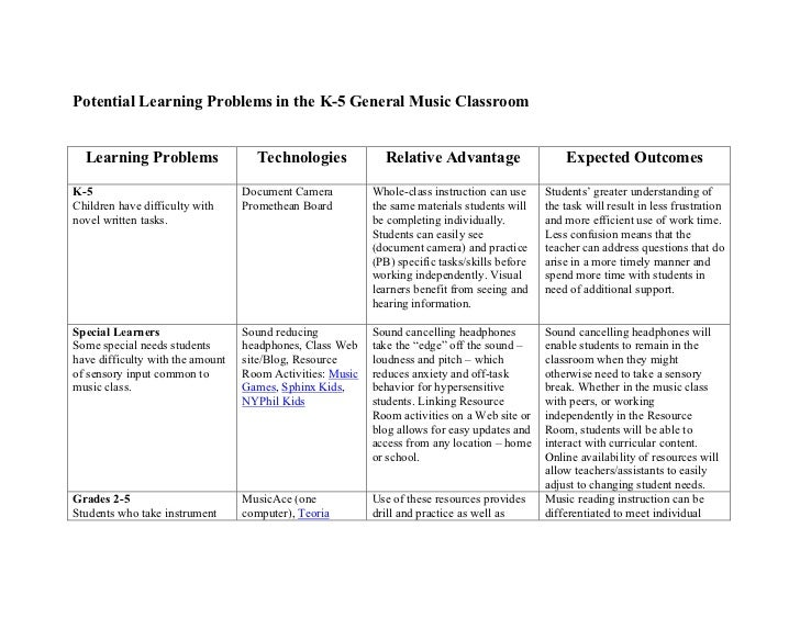 Potential Learning Problems in the K-5 General Music Classroom  Learning Problems                 Technologies            ...