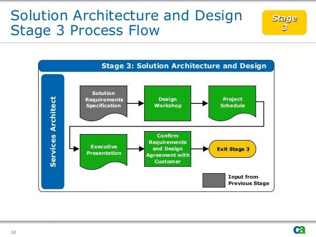Deployment Methodology - Architecture prerequisites