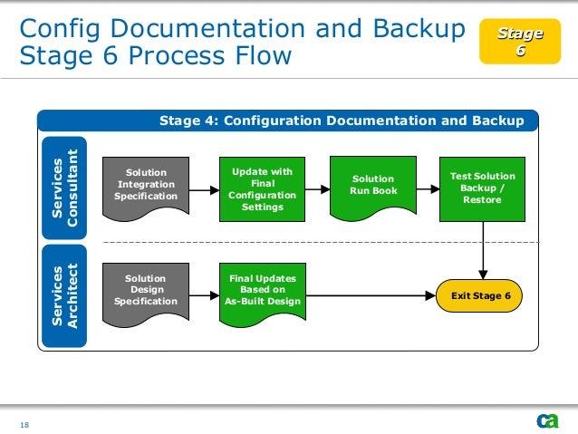 project governance closure 18 18 config documentation - Process Documentation Methodology