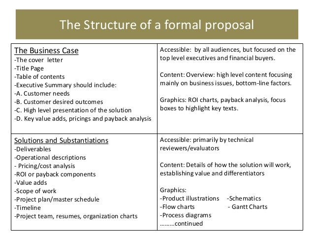 How To Write An Official Proposal. 3 Ways To Write A Formal