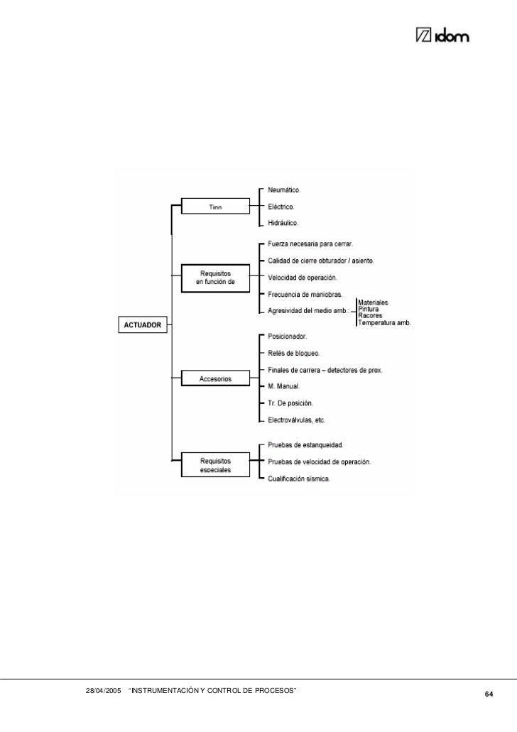 Instrumentacion-control-procesos