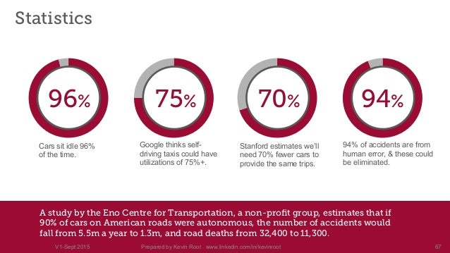 Self Driving Car Accident Statistics