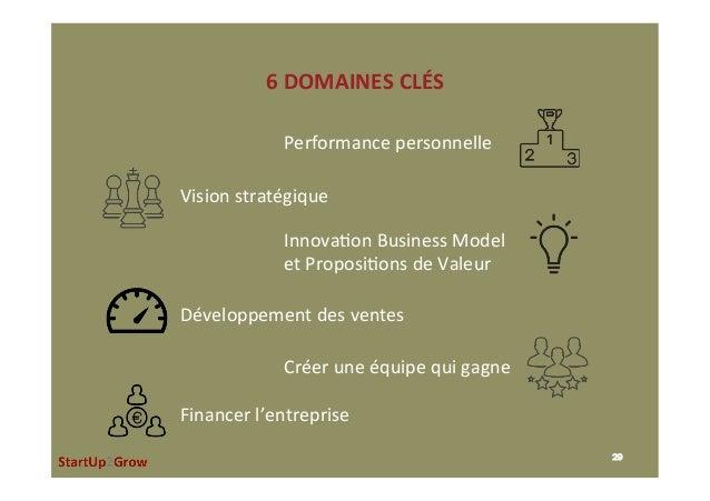 6DOMAINESCLÉS 29 Performancepersonnelle Visionstratégique Innova,onBusinessModel etProposi,onsdeValeur Dével...
