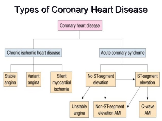 An introduction to the various symptoms of coronary heart disease