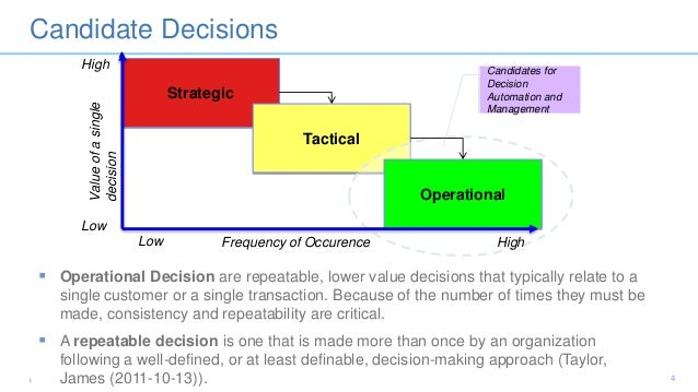 decisions operational decisions Determine appropriate levels of decision making business enterprises need to make sure that operational decisions are being made at the right level keys to avoiding micromanagement and other decision making pitfalls include.