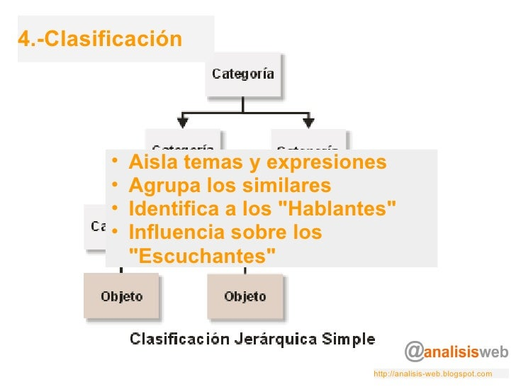 4.-Clasificación <ul><ul><li>Aisla temas y expresiones </li></ul></ul><ul><ul><li>Agrupa los similares </li></ul></ul><ul...