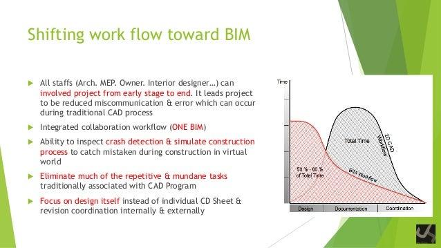 bim for interior design
