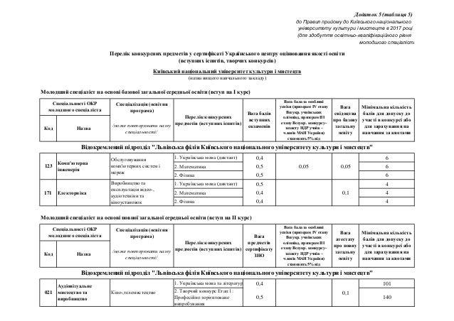 Спеціалізація (освітня програма) Код Назва /може повторювати назву спеціальності/ 1. Українська мова (диктант) 0,4 6 2. Ма...