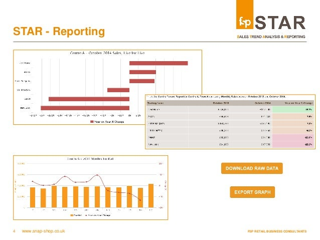 Sales Trend Analysis & Reporting platform (STAR) by FSP