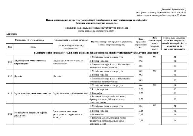 Спеціалізація (освітня програма) Код Назва /може повторювати назву спеціальності/ 1. Українська мова та література 0,2 124...