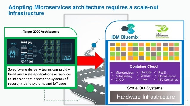 Adopting Microservices architecture requires a scale-out infrastructure Target 2020 Architecture So software delivery team...