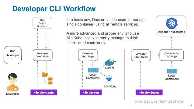 """Developer CLI Workflow IBM Developer CLI Developer """"dev"""" Plugin Developer Local Containers Container Svc """"cs"""" Plugin MiniK..."""