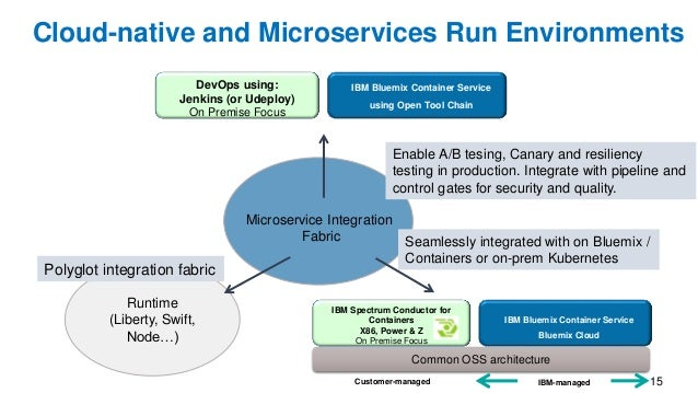 15 Microservice Integration Fabric Runtime (Liberty, Swift, Node…) Cloud-native and Microservices Run Environments Enable ...
