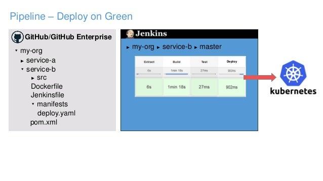 Pipeline – Deploy on Green GitHub/GitHub Enterprise ▾ my-org ► service-a ▾ service-b ► src ▾ manifests Jenkinsfile pom.xml...