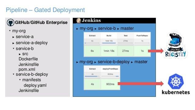 Pipeline – Gated Deployment GitHub/GitHub Enterprise ▾ my-org ► service-a ► service-a-deploy ▾ service-b ▾ service-b-deplo...