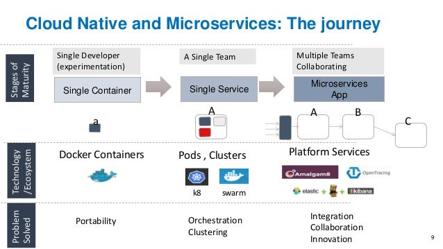 Cloud Native and Microservices: The journey Single Container Single Service Microservices App Single Developer (experiment...