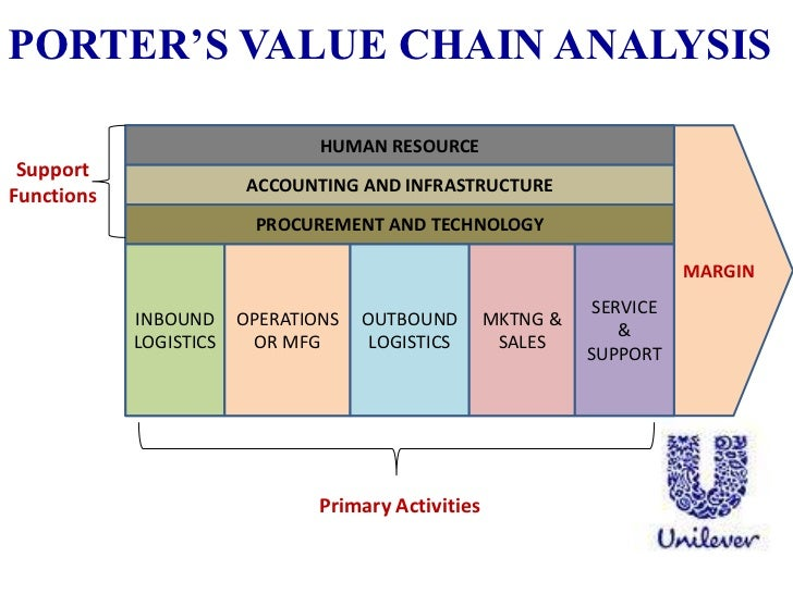 value chain analysis of the football industry