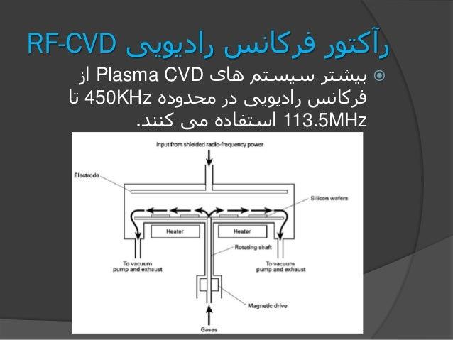 رادیویی فرکانس رآکتورRF-CVD های سیستم بیشترPlasma CVDاز محدوده در رادیویی فرکانس450KHzتا 113.5MHz...
