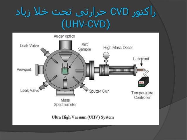 رآکتورCVDزیاد خال تحت حرارتی (UHV-CVD)